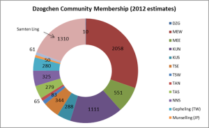 membership numbers pie graph 13.12.2013