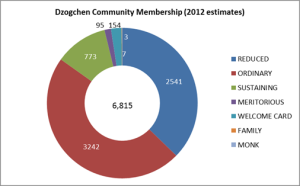 membership type pie graph 13.12.2103